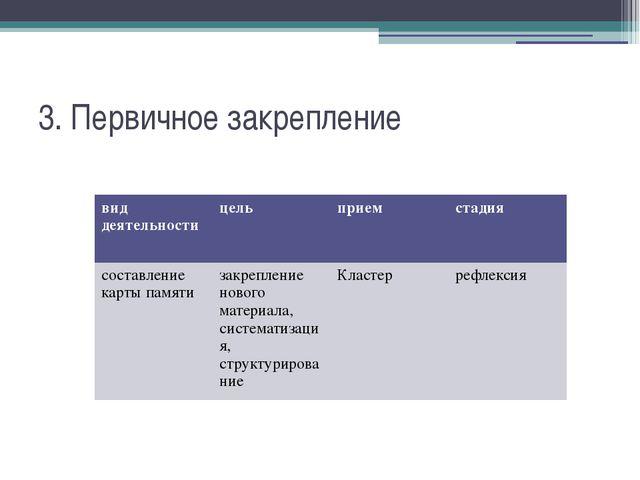 3. Первичное закрепление вид деятельности цель прием стадия составление карты...