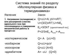 Система знаний по разделу «Молекулярная физика и термодинамика» ЯвлениеЗакон