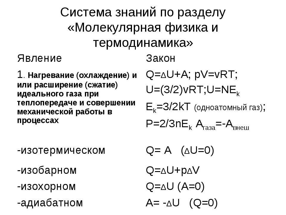 Система знаний по разделу «Молекулярная физика и термодинамика» ЯвлениеЗакон...