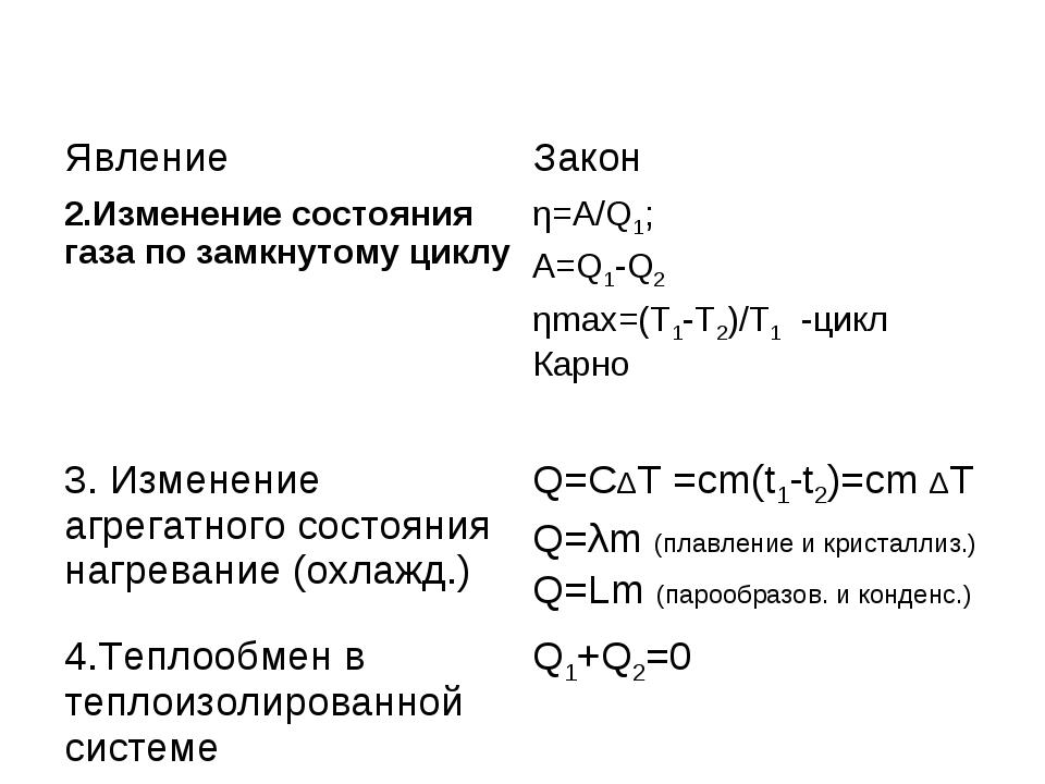 ЯвлениеЗакон 2.Изменение состояния газа по замкнутому циклуη=A/Q1; A=Q1-Q2...