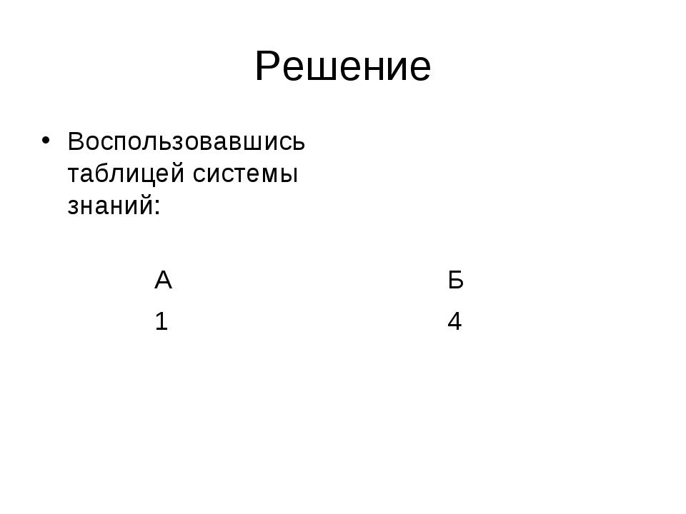 Решение Воспользовавшись таблицей системы знаний: А Б 1 4