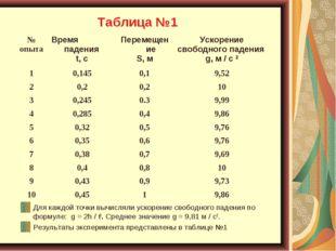 Таблица №1 Для каждой точки вычисляли ускорение свободного падения по формуле