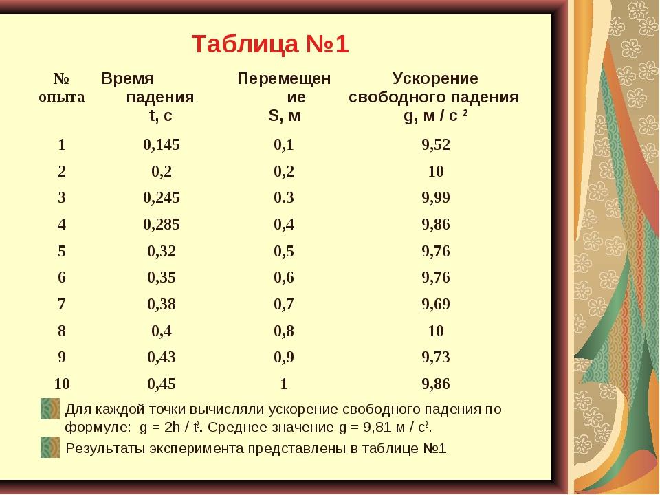 Таблица №1 Для каждой точки вычисляли ускорение свободного падения по формуле...
