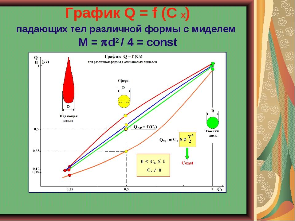 График Q = f (C x) падающих тел различной формы с миделем М = d2 / 4 = const