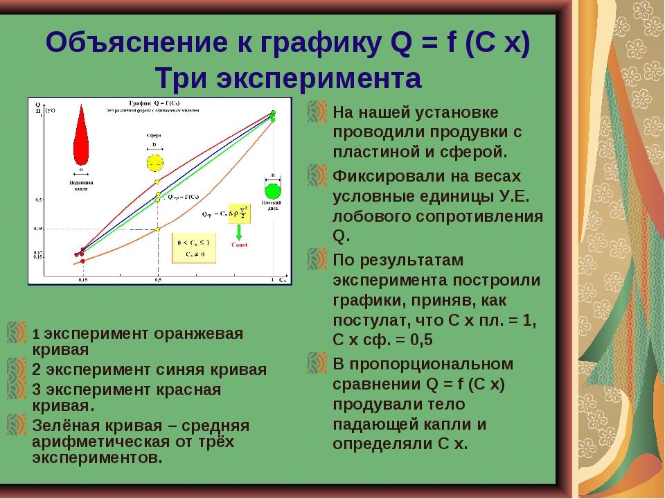 Объяснение к графику Q = f (C x) Три эксперимента На нашей установке проводил...