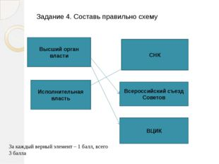 Задание 4. Составь правильно схему Высший орган власти Всероссийский съезд Со
