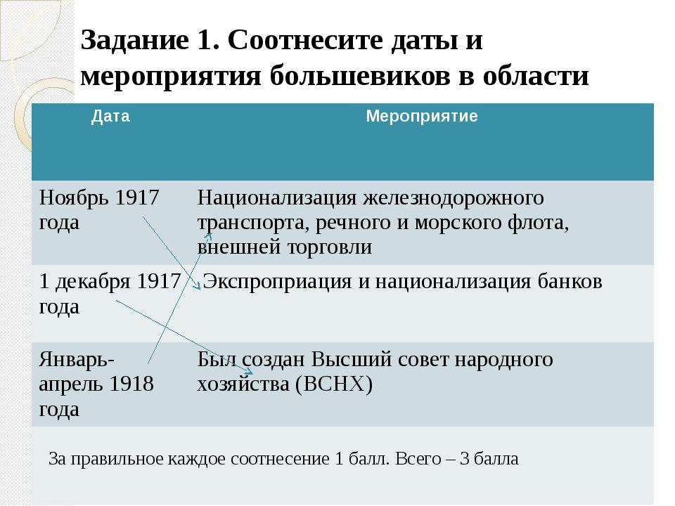 Задание 1. Соотнесите даты и мероприятия большевиков в области экономики За п...