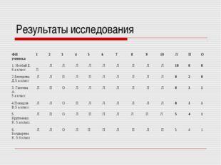 Результаты исследования ФИ ученика 12345678910ЛПО 1. Нетбай Е. 6
