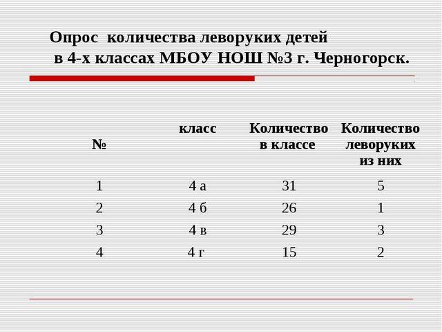 Опрос количества леворуких детей в 4-х классах МБОУ НОШ №3 г. Черногорск. №к...