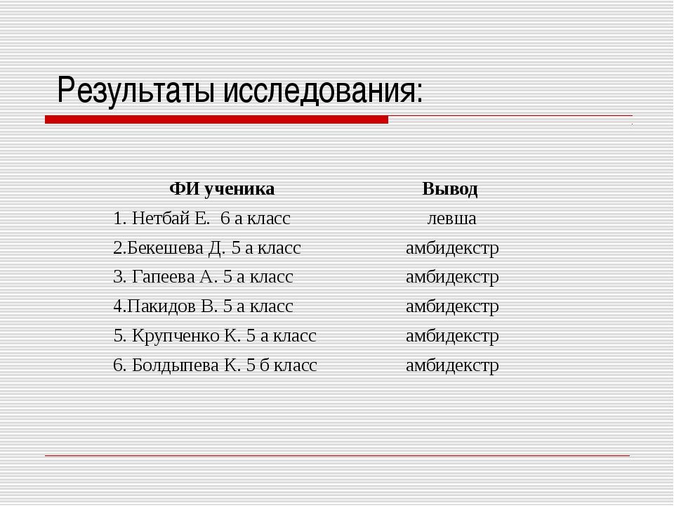 Результаты исследования: ФИ ученикаВывод 1. Нетбай Е. 6 а класслевша 2.Бек...