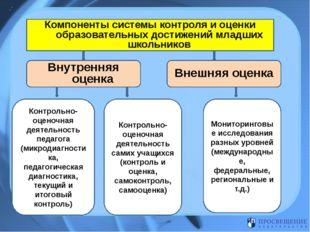 Компоненты системы контроля и оценки образовательных достижений младших школ