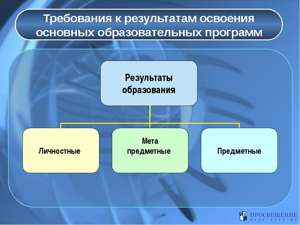 Требования к результатам освоения основных образовательных программ Результа...