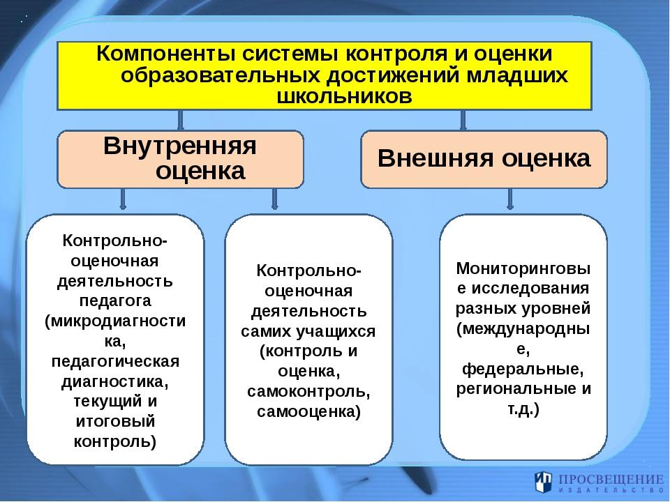 Компоненты системы контроля и оценки образовательных достижений младших школ...