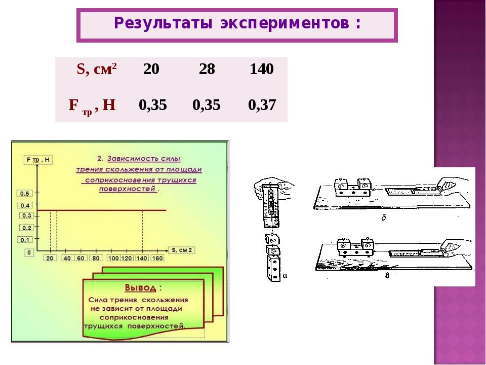 Результаты экспериментов : S, см2  20 28 140 F тр , Н 0,35 0,35 0,37