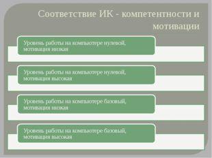 Соответствие ИК - компетентности и мотивации