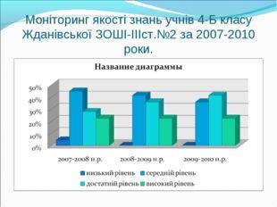 Моніторинг якості знань учнів 4-Б класу Жданівської ЗОШІ-ІІІст.№2 за 2007-201