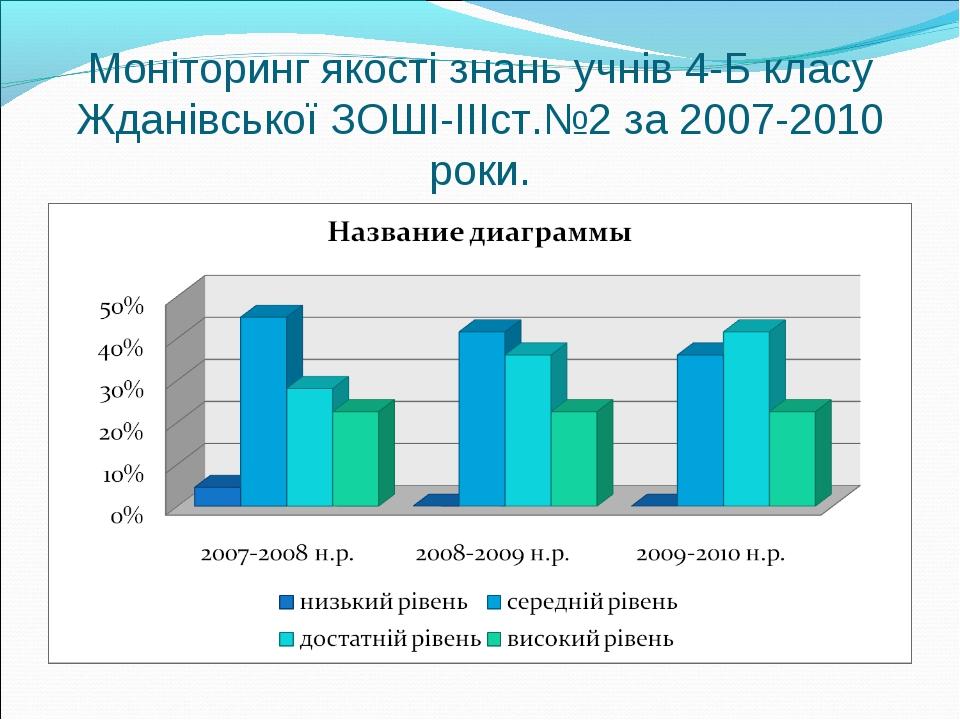 Моніторинг якості знань учнів 4-Б класу Жданівської ЗОШІ-ІІІст.№2 за 2007-201...
