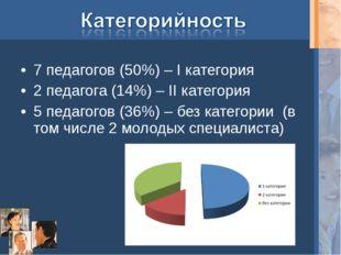 7 педагогов (50%) – I категория 2 педагога (14%) – II категория 5 педагогов (
