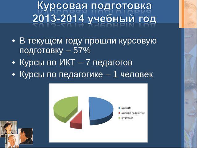 В текущем году прошли курсовую подготовку – 57% Курсы по ИКТ – 7 педагогов Ку...