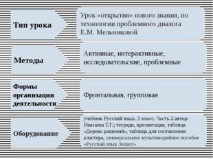 Методы Тип урока Формы организации деятельности Оборудование Урок «открытия»