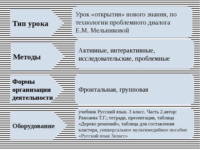 Методы Тип урока Формы организации деятельности Оборудование Урок «открытия»...