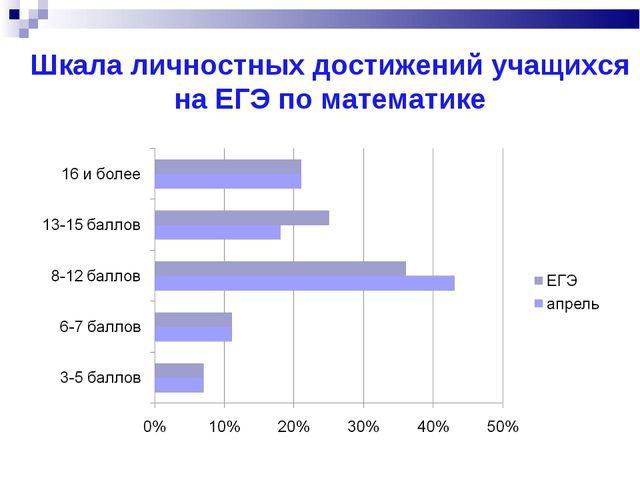 Шкала личностных достижений учащихся на ЕГЭ по математике