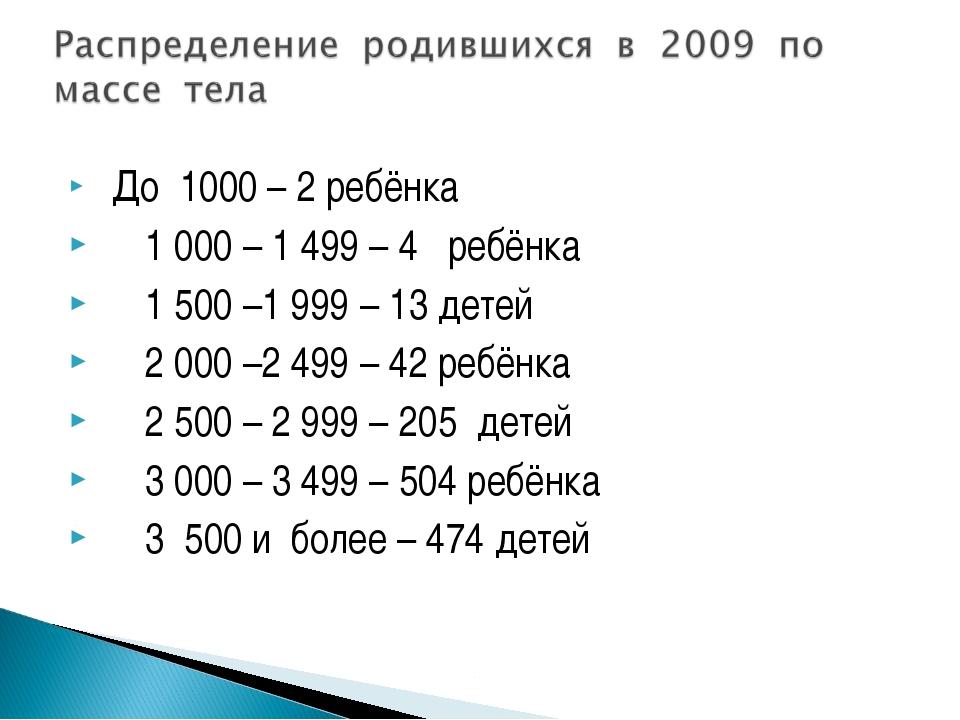 До 1000 – 2 ребёнка 1000 – 1499 – 4 ребёнка 1500 –1999 – 13 детей 2000...