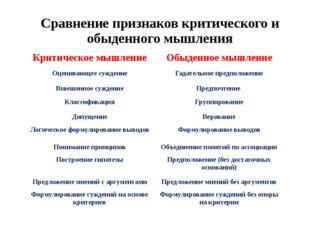 Сравнение признаков критического и обыденного мышления Критическое мышление О