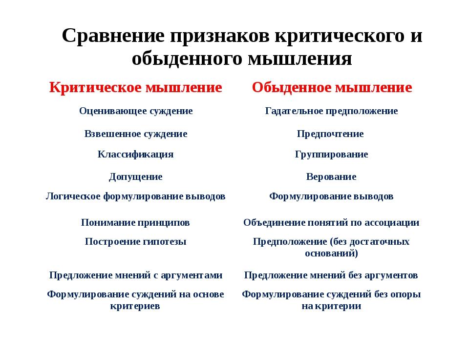 Сравнение признаков критического и обыденного мышления Критическое мышление О...