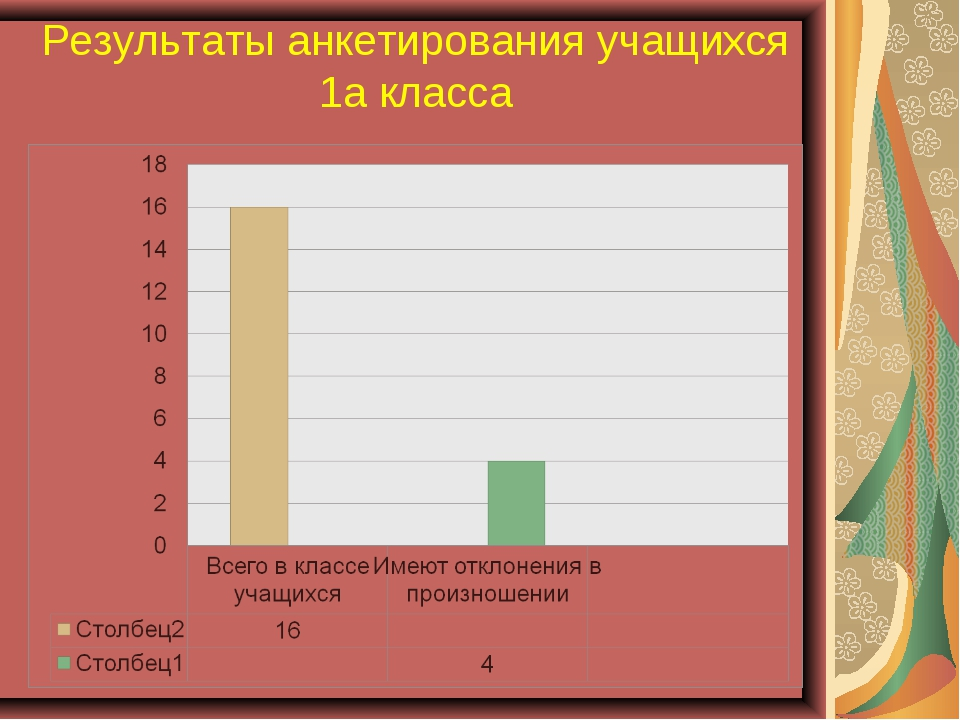 Результаты анкетирования учащихся 1а класса