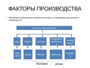 ФАКТОРЫ ПРОИЗВОДСТВА Факторами производства называются ресурсы, необходимые д