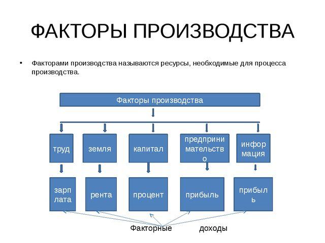 ФАКТОРЫ ПРОИЗВОДСТВА Факторами производства называются ресурсы, необходимые д...