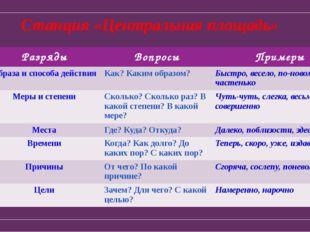 Станция «Центральная площадь» № Разряды Вопросы Примеры 1. Образа и способа д