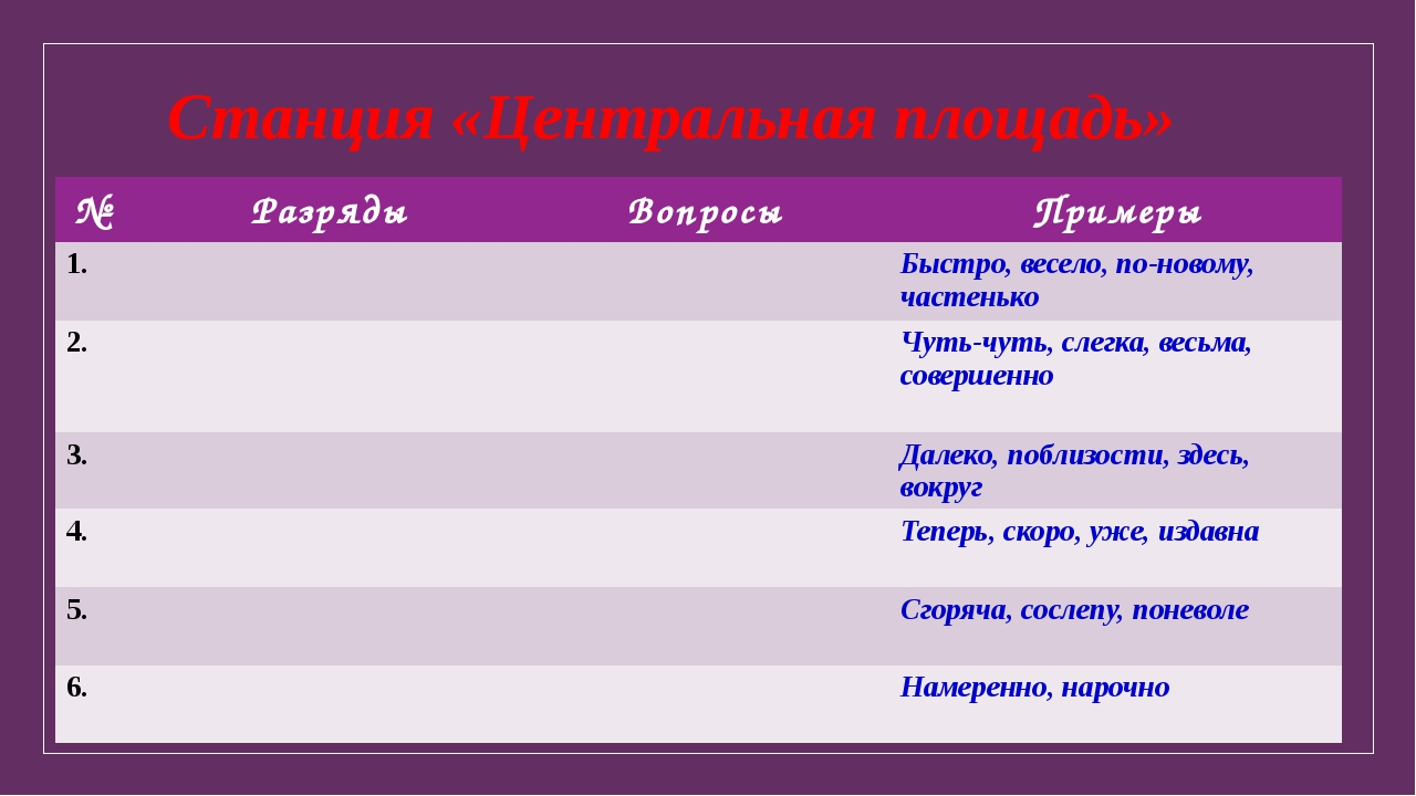 Станция «Центральная площадь» № Разряды Вопросы Примеры 1. Быстро, весело, по...