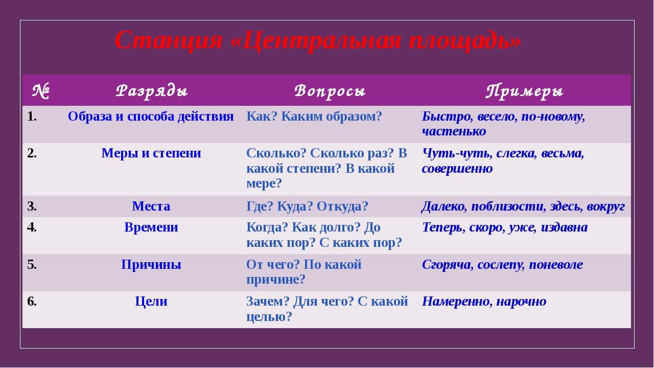 Станция «Центральная площадь» № Разряды Вопросы Примеры 1. Образа и способа д...