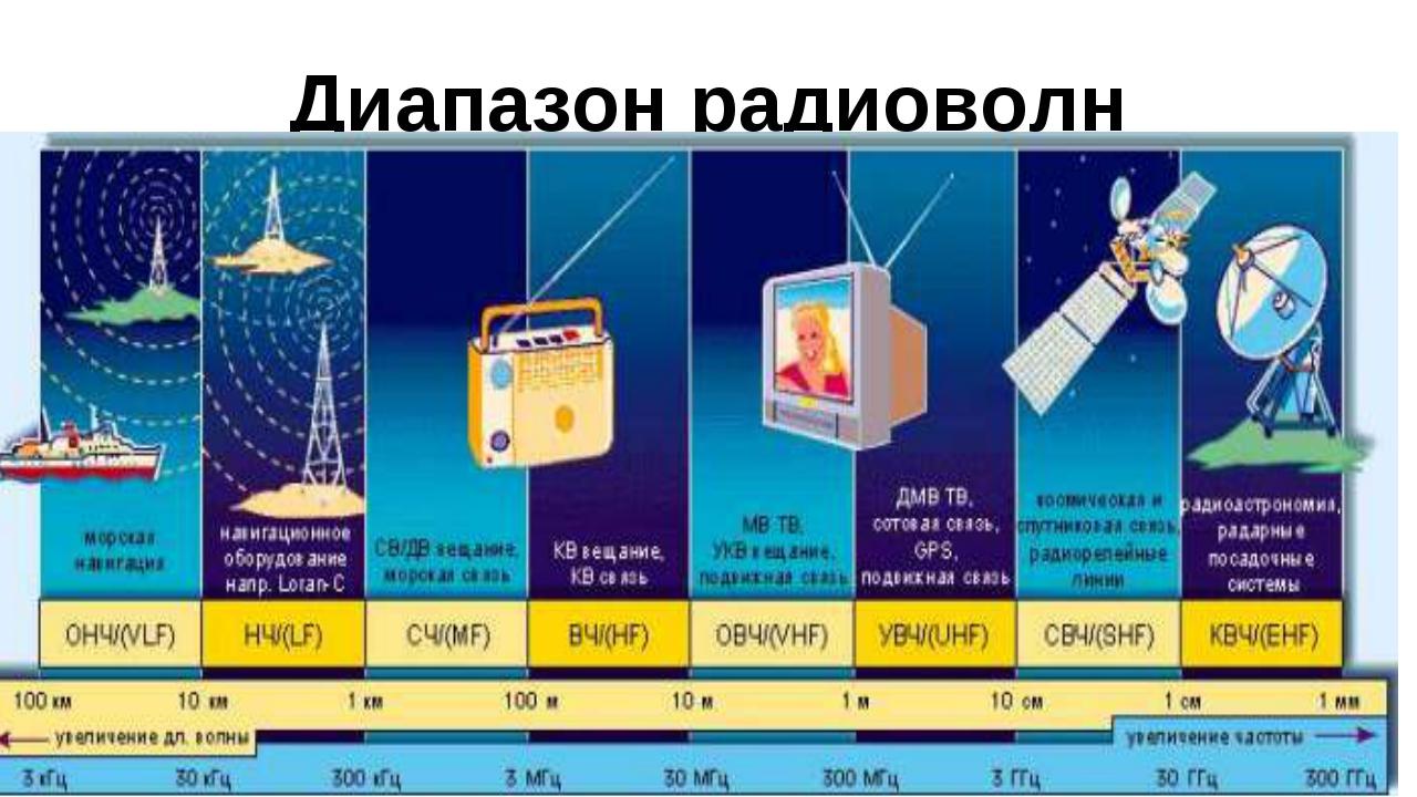 Диапазон радиоволн