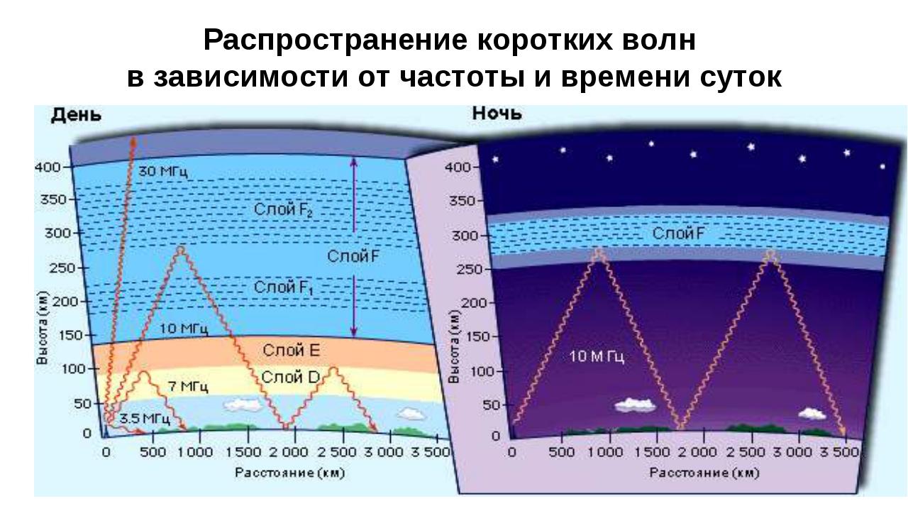 Распространение коротких волн в зависимости от частоты и времени суток