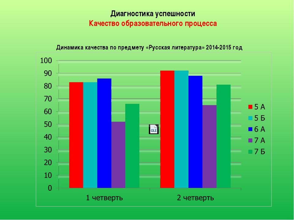 Результаты олимпиад II городская олимпиада по основам наук по предмету русски...