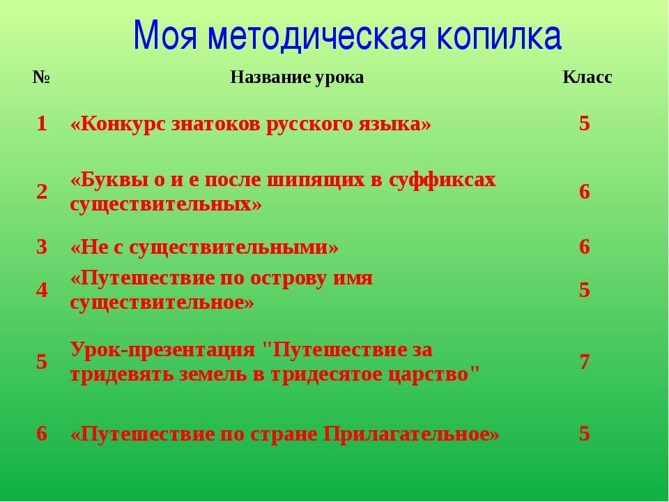 Школьная олимпиада по русскому языку и литературе I место 2014 год Я ученик...