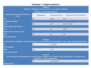 Таблица 1. Общие вопросы Правило Вопросы, требующие ответадаилинет, называ