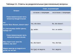 Таблица 2.1. Ответы на разделительные (расчлененные) вопросы ВопросОтвет, вы
