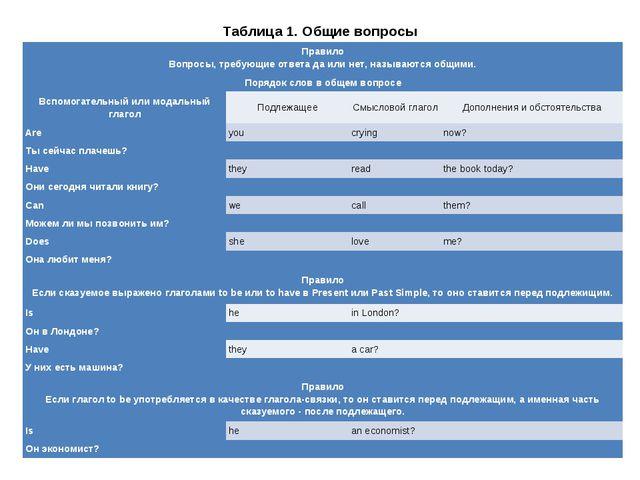 Таблица 1. Общие вопросы Правило Вопросы, требующие ответадаилинет, называ...