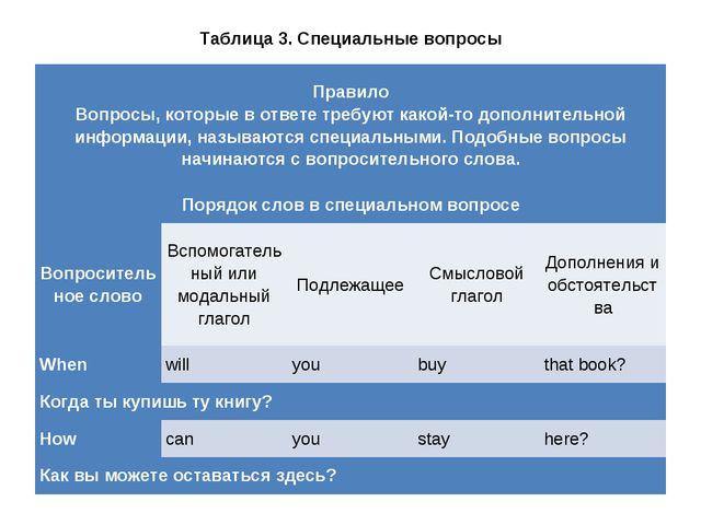 Таблица 3. Специальные вопросы Правило Вопросы, которые в ответе требуют како...