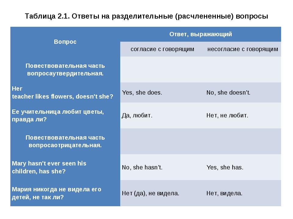 Таблица 2.1. Ответы на разделительные (расчлененные) вопросы ВопросОтвет, вы...