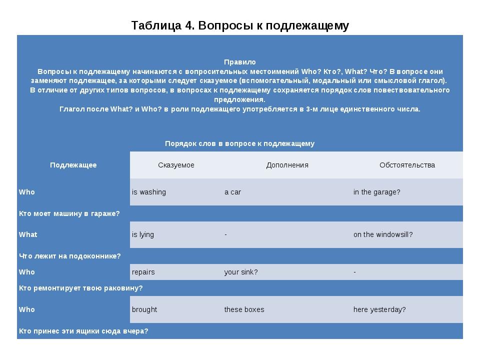 Таблица 4. Вопросы к подлежащему Правило Вопросы к подлежащему начинаются с в...