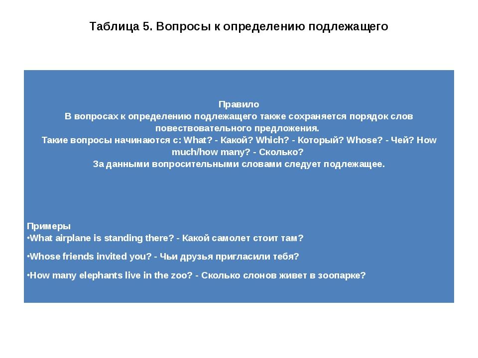 Таблица 5. Вопросы к определению подлежащего Правило В вопросах к определению...