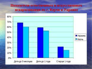 Показатели естественного и искусственного вскармливания по г. Керчи и Украине