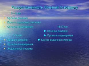 Распространённость болезней по возрасту 0 – 6 лет Органов дыхания Кожи и подк