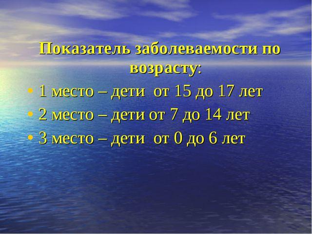 Показатель заболеваемости по возрасту: 1 место – дети от 15 до 17 лет 2 мест...