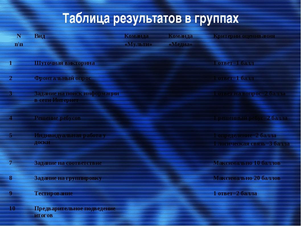 Таблица результатов в группах